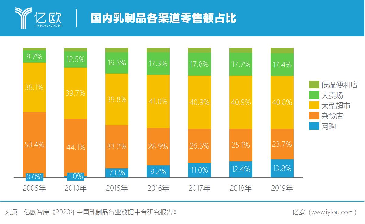 亿欧智库:国内乳制品各渠道零售额占比
