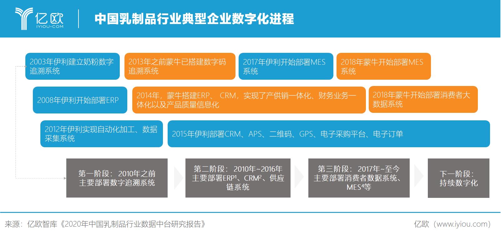 中国乳制品行业典型企业数字化进程