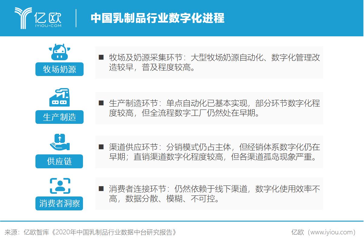亿欧智库:中国乳制品行业数字化进程