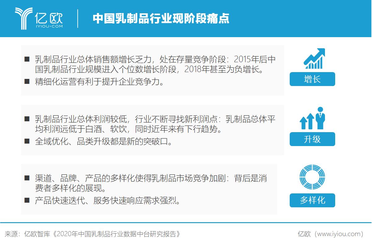 亿欧智库:中国乳制品行业现阶段痛点