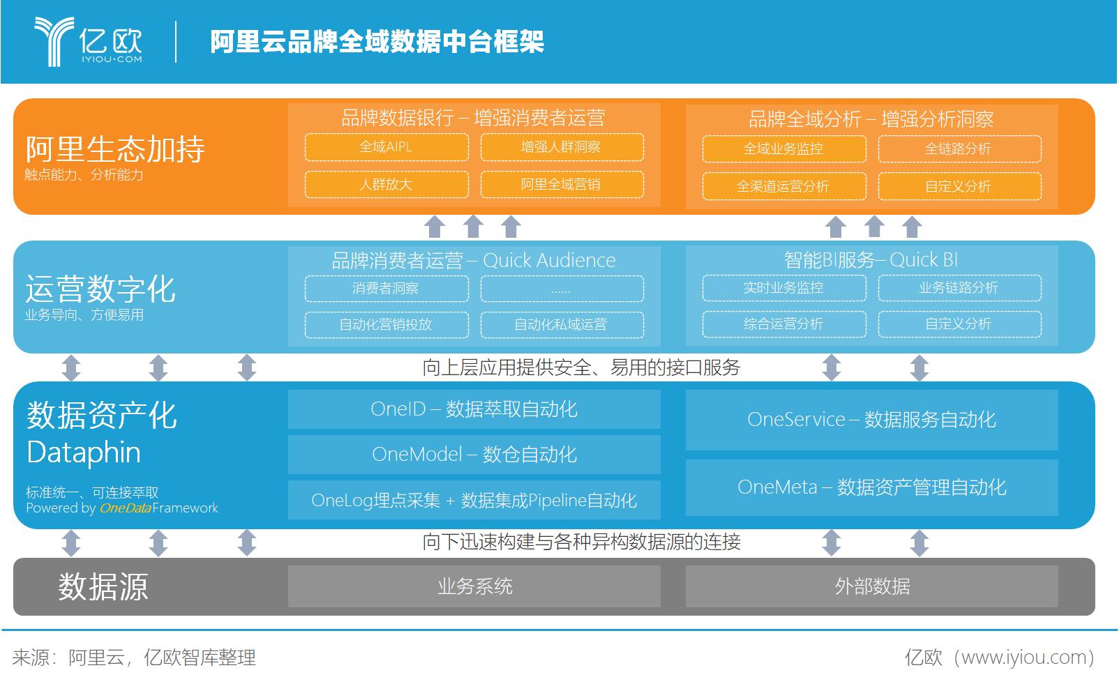 亿欧智库:阿里云品牌全域数据中台框架
