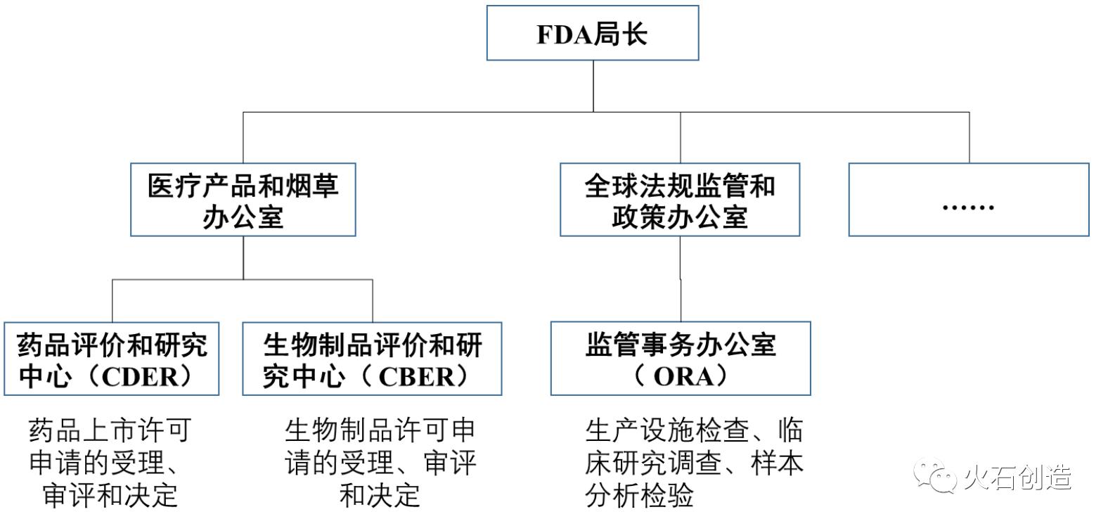 图1 美国FDA药品审评相关机构与分工