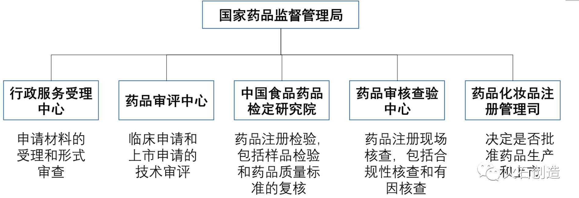 图2 国家药品管理局药品审评相关部分与分工