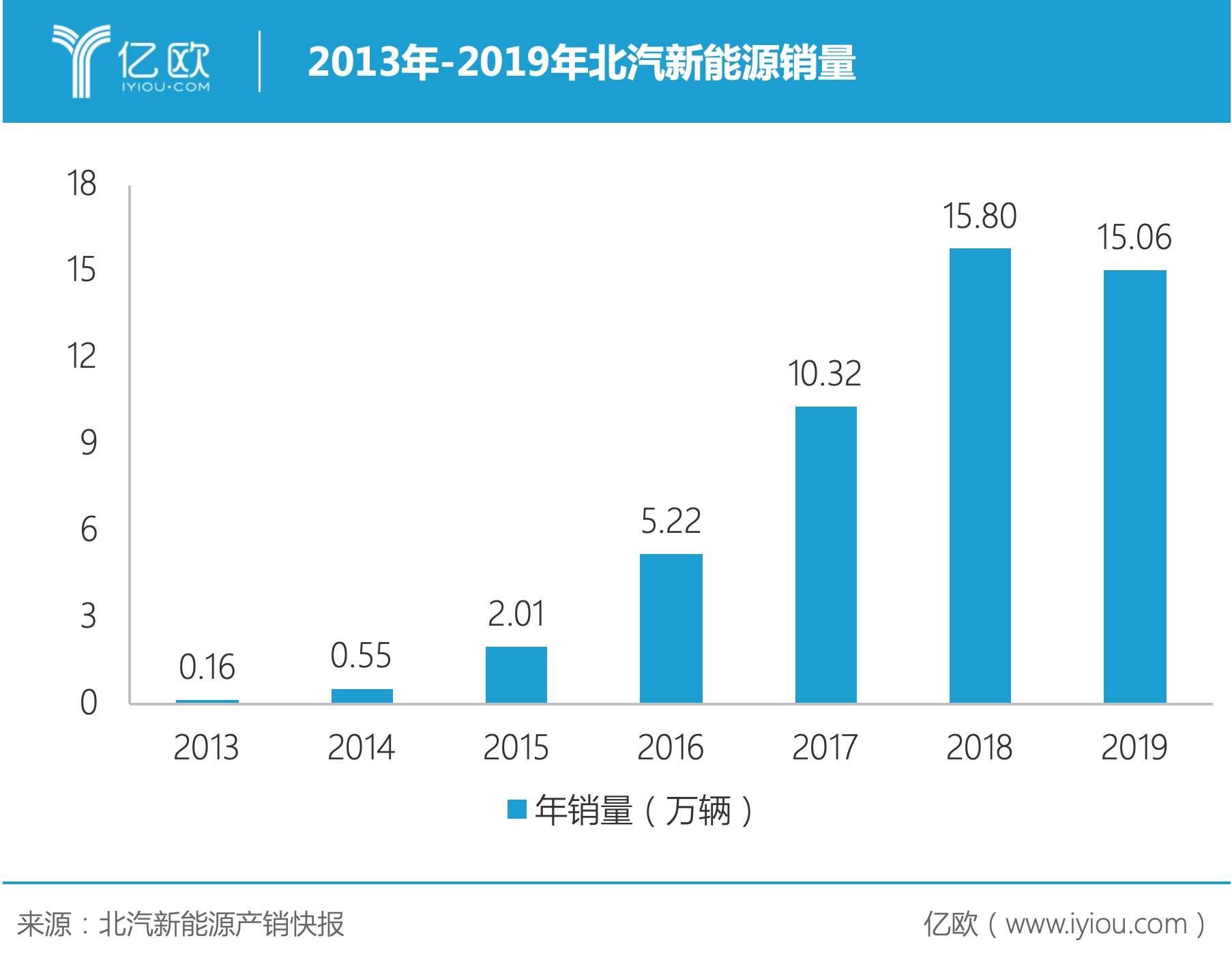 2013-2019年北汽新能源销量