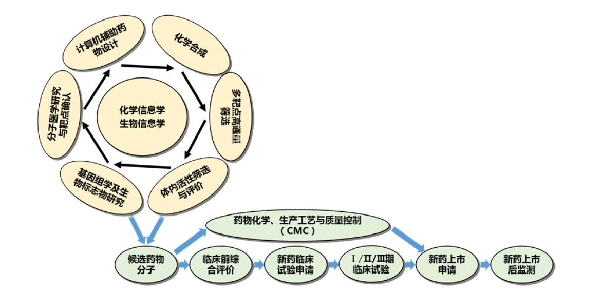 创新药开发流程