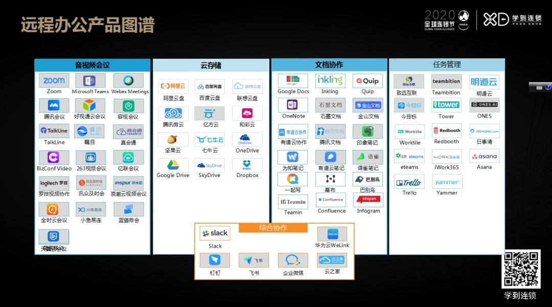 远程办公产业图谱