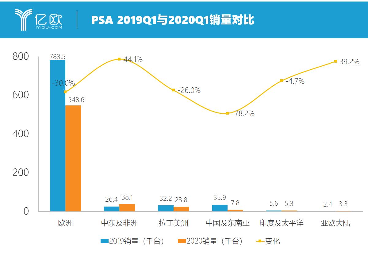 PSA 2019Q1与2020Q1销量对比