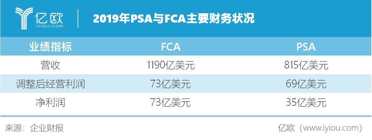 2019年PSA与FCA主要财务状况