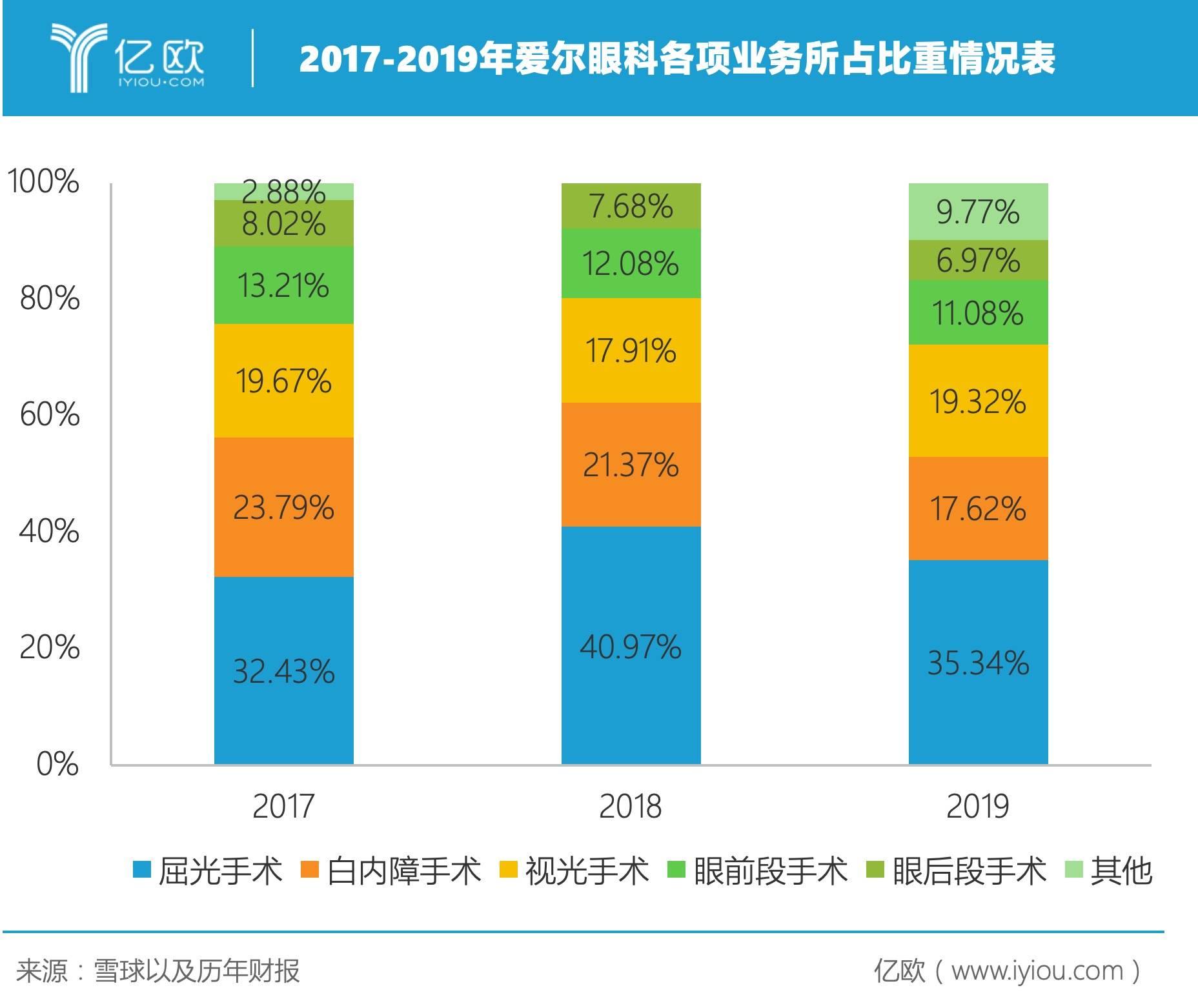 2017-2019年爱尔眼科各项业务所占比重情况表.jpeg