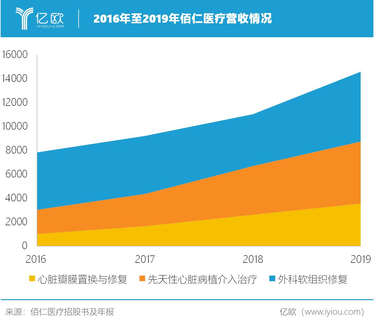 2016年至2019年佰仁医疗营收情况