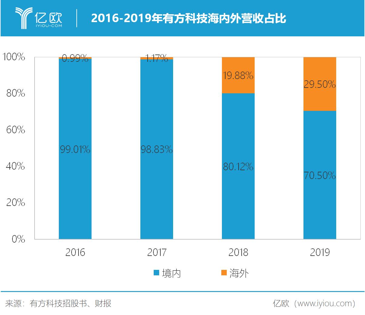 2016-2019年有方科技海内外营收占比