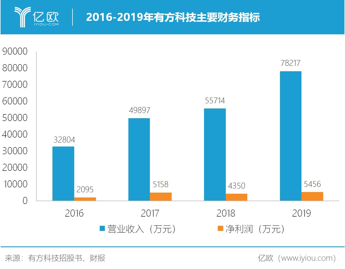 2016-2019年有方科技主要财务指标