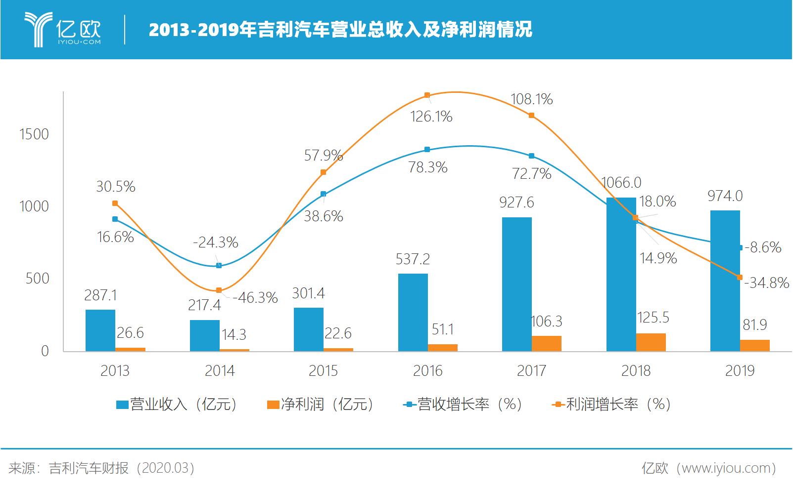 2013-2019年吉利汽车营业总收入及净利润情况