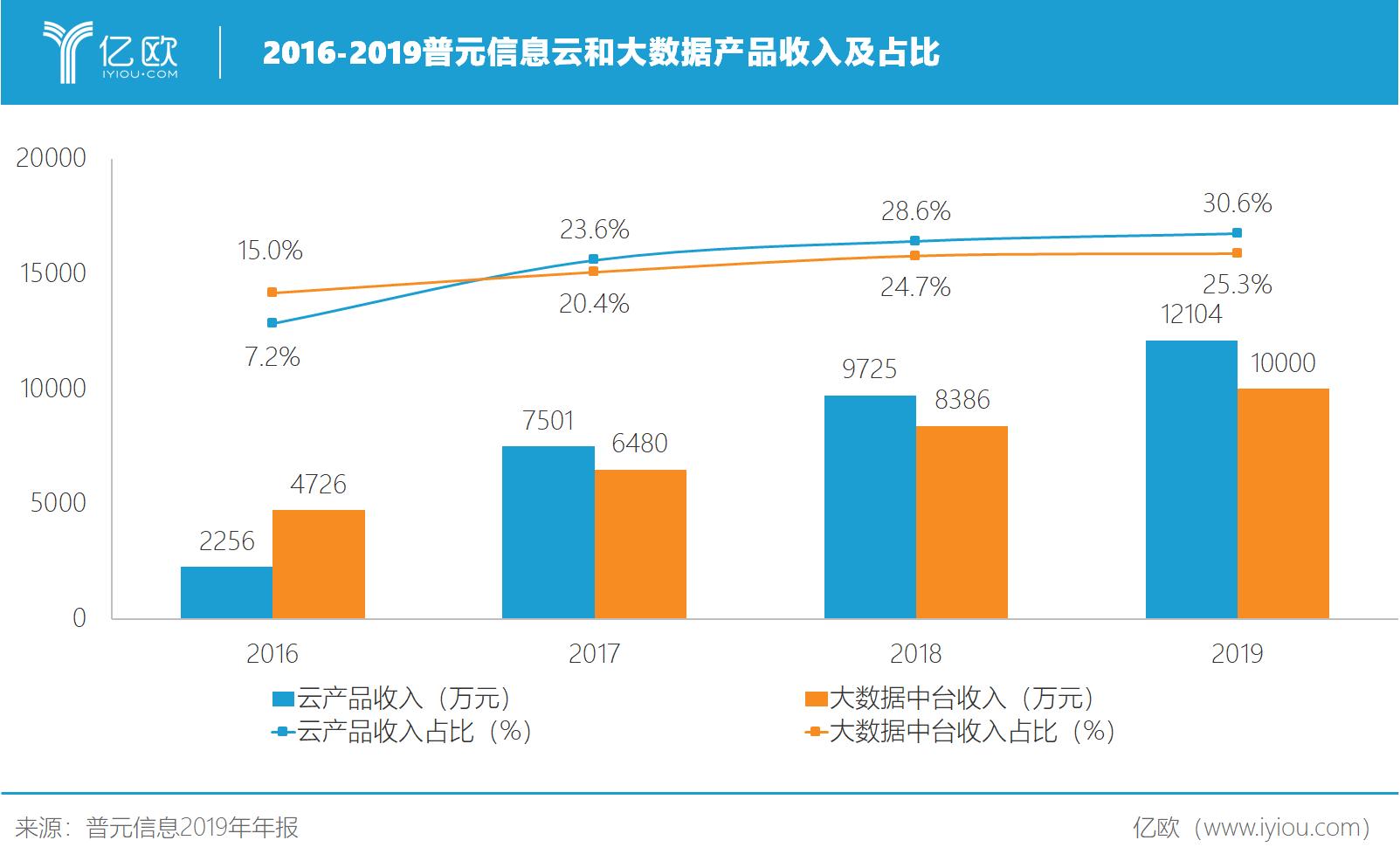 2016-2019普元信息云和大数据业务收入.png
