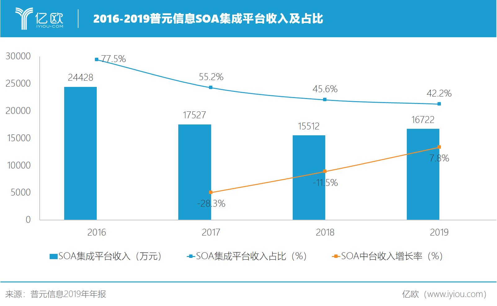 2016-2019普元信息SOA集成平台收入及占比.png