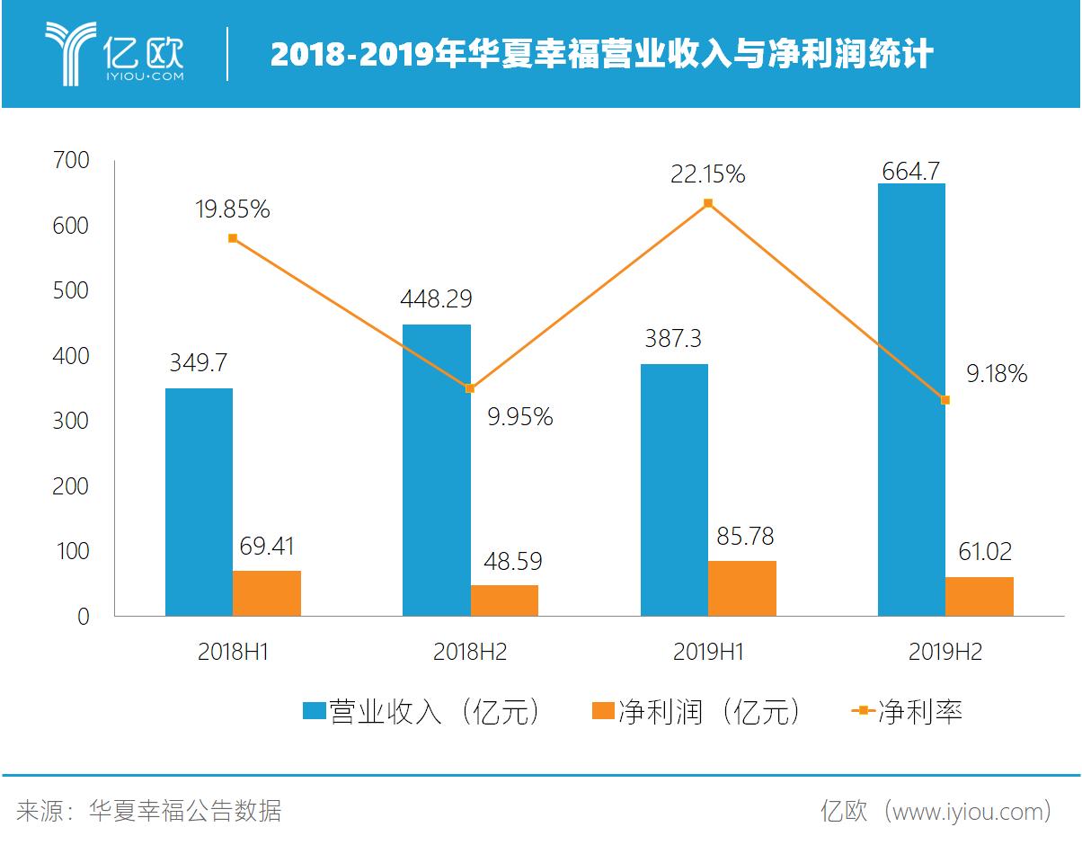 2018-2019年华夏愉快买卖收入与净利润统计