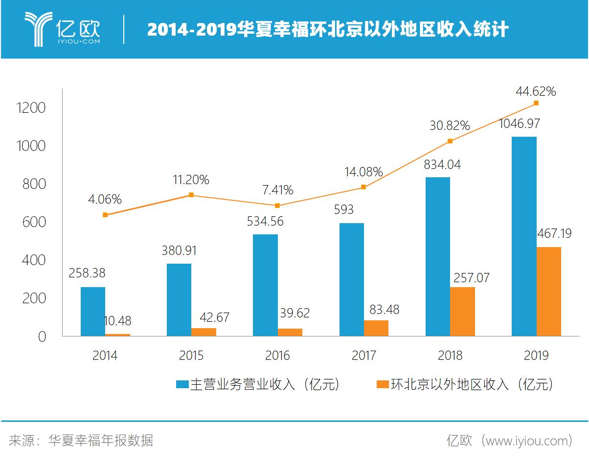 2014-2019华夏幸福环北京以外地区收入统计