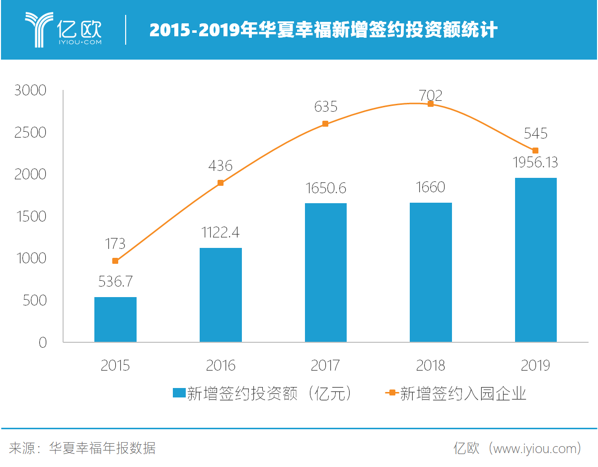 2015-2019年华夏愉快新添签约投资额统计