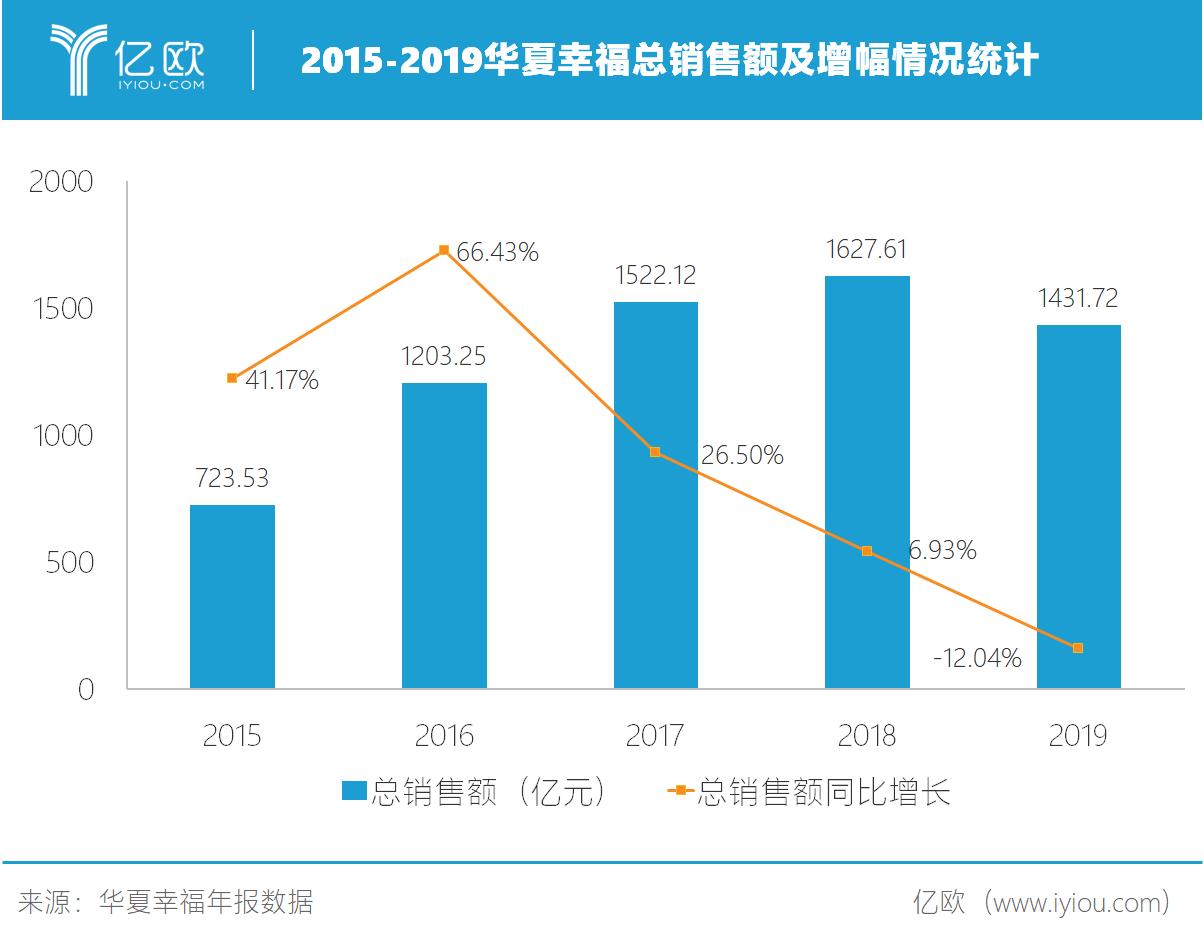 2015-2019华夏愉快总出售额及添幅情况统计