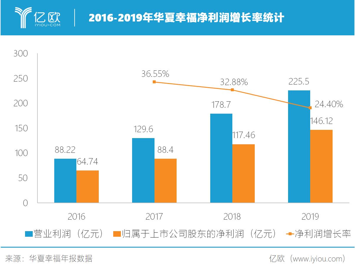 2016-2019年华夏幸福净利润增长率统计