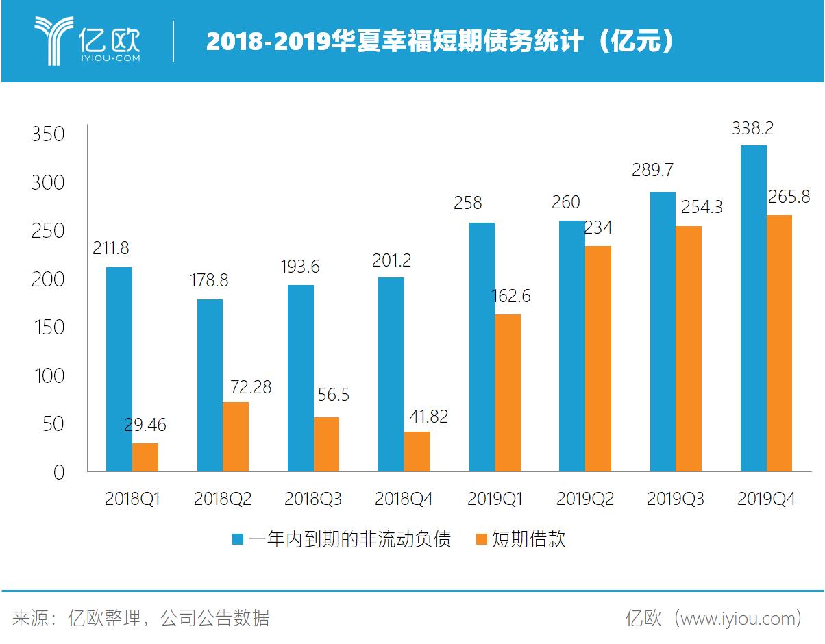 2018-2019华夏幸福短期债务统计(亿元)