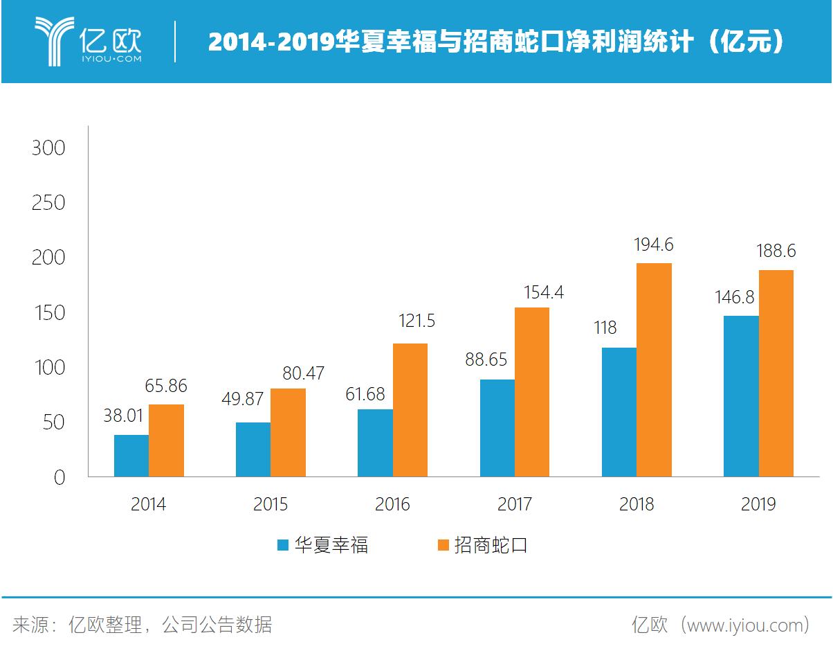 2014-2019华夏幸福与招商蛇口净利润统计(亿元)