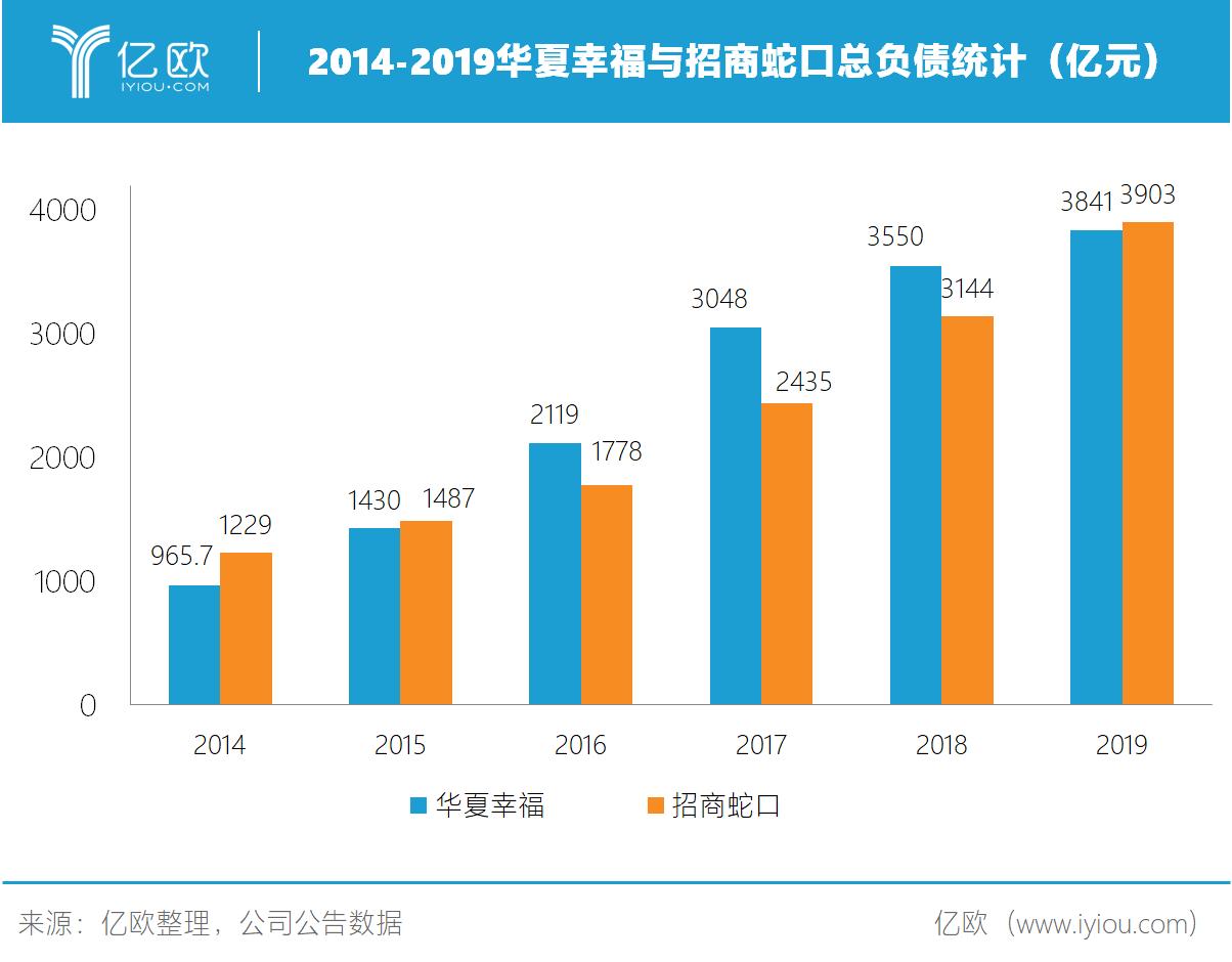 2014-2019华夏愉快与招商蛇口总欠债统计(亿元)