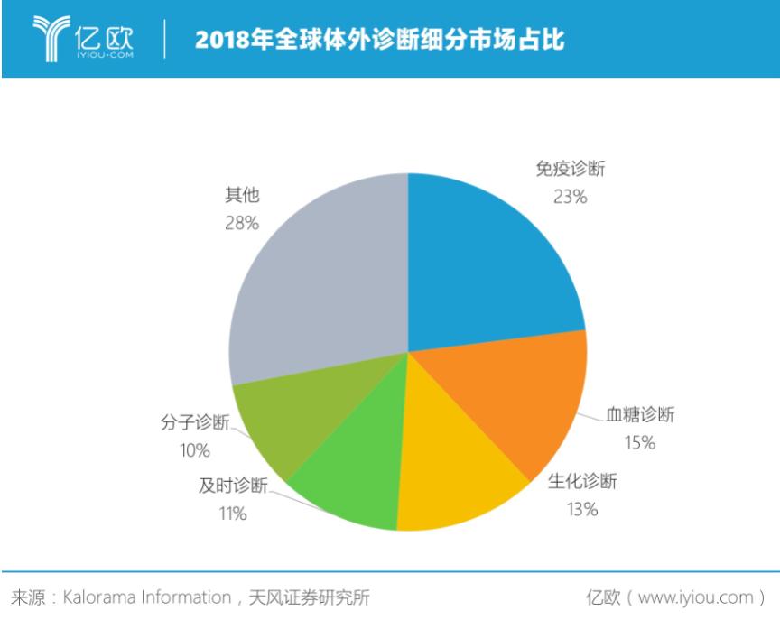 2018年全球体外诊断细分市场占比