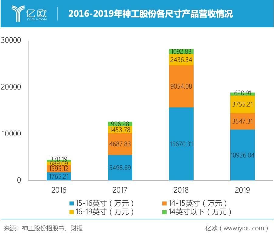 2016-2019年神工股份各尺寸产品营收情况