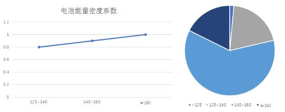 图3 2020年第一季度的电池能量密度的分布情况.png.png