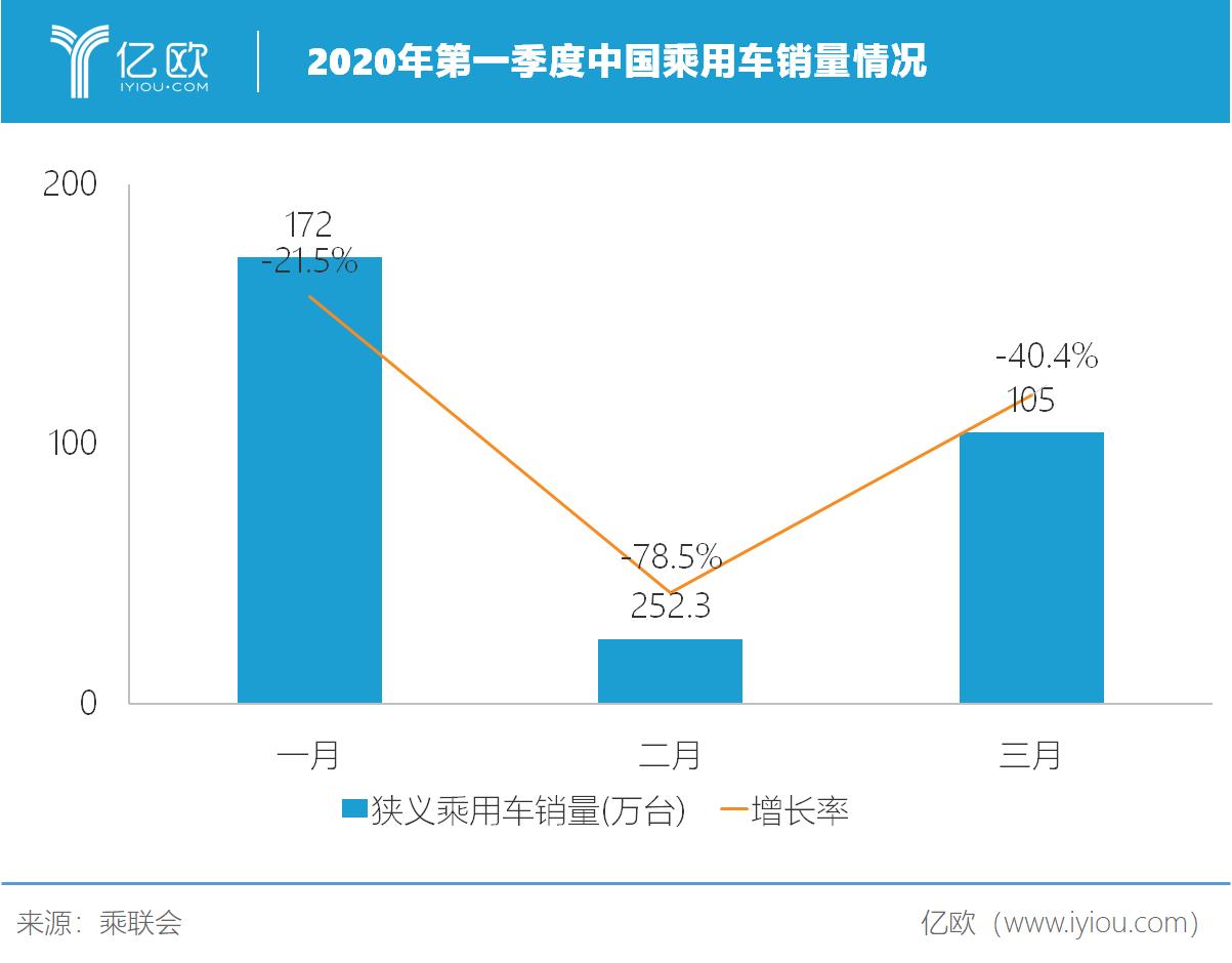 2020第一季度中国乘用车销量