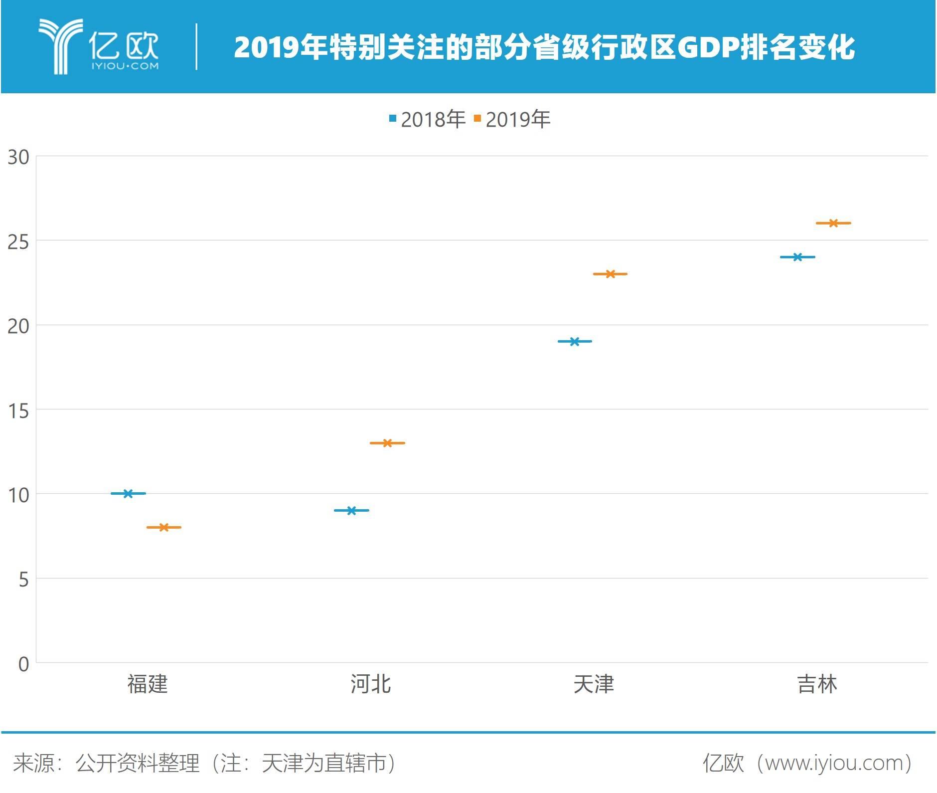 2019特变关注省级行政区GDP排名变化
