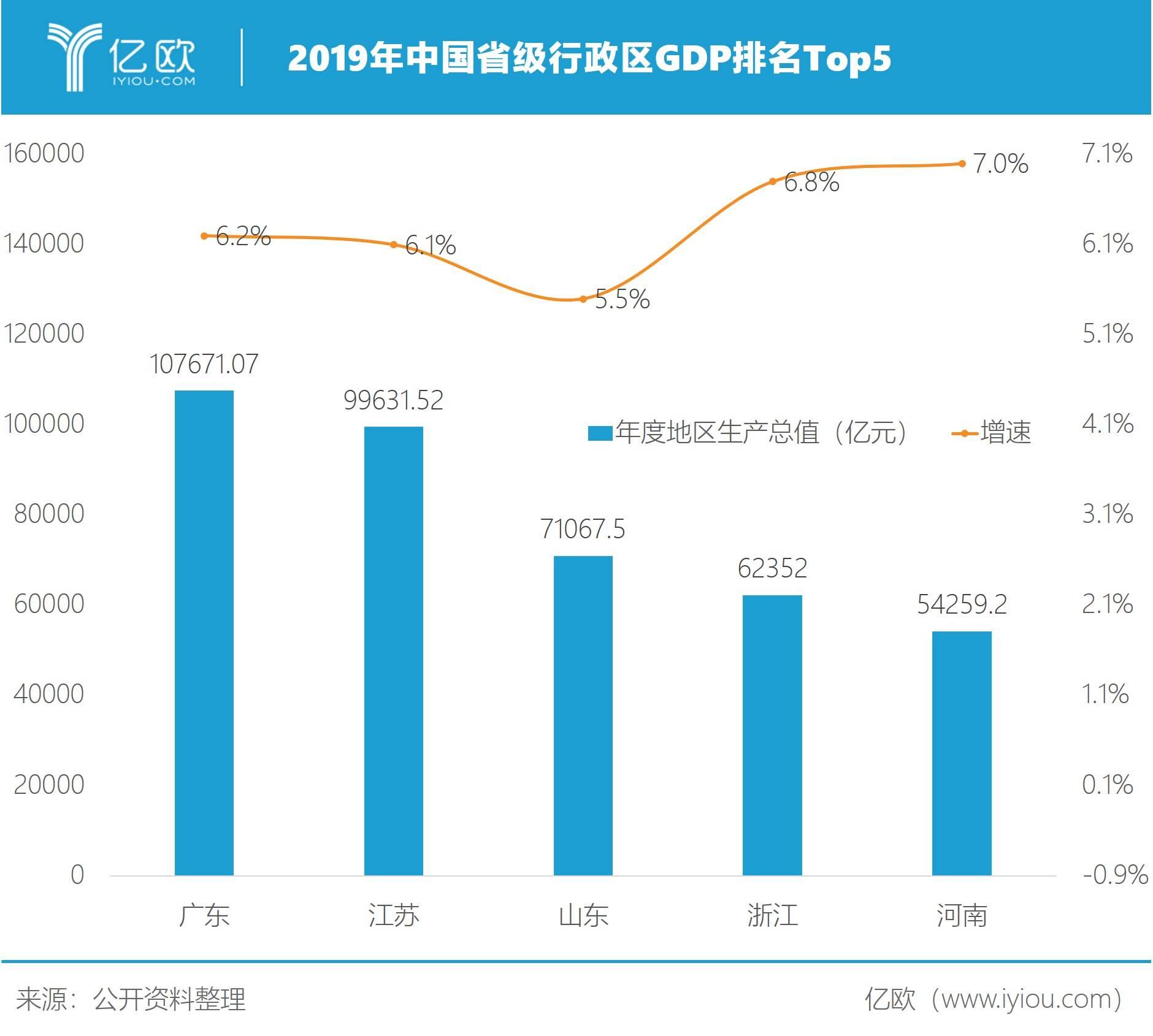 2019年中国省级行政区GDP排名Top5