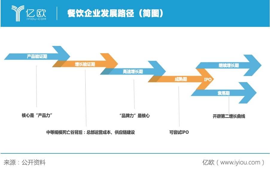 餐饮企业发展路径