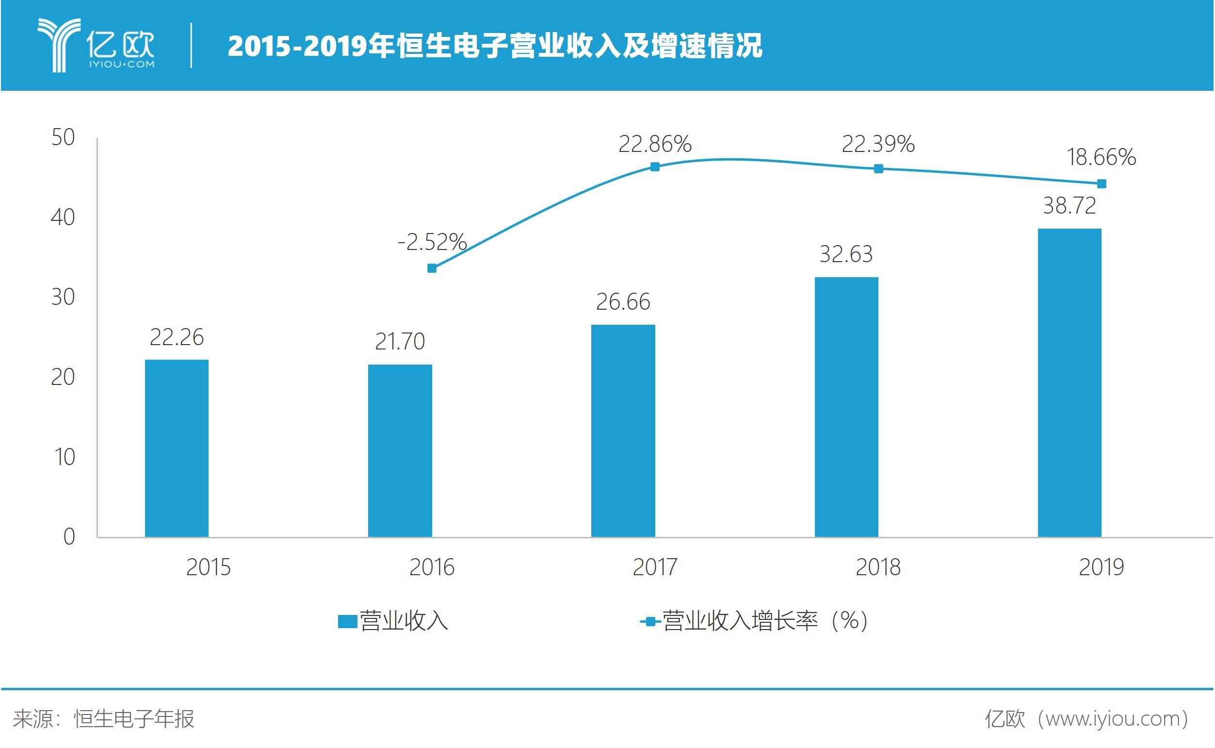 2015-2019年恒生电子营业收入及增速情况