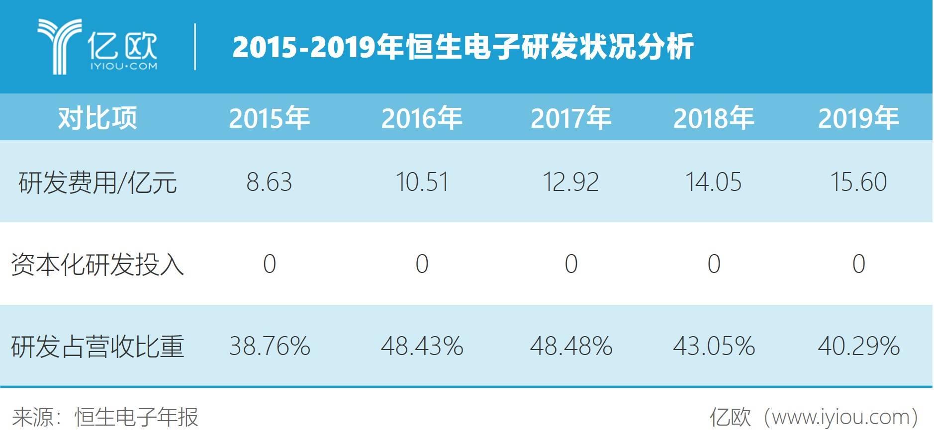 2015-2019年恒生电子研发状况分析