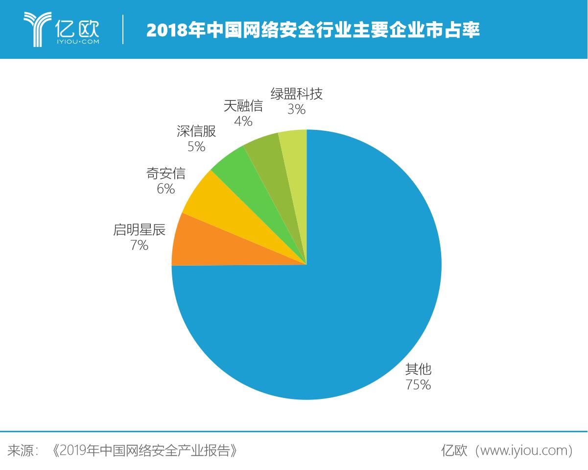 网络安全产业企业占有率.png