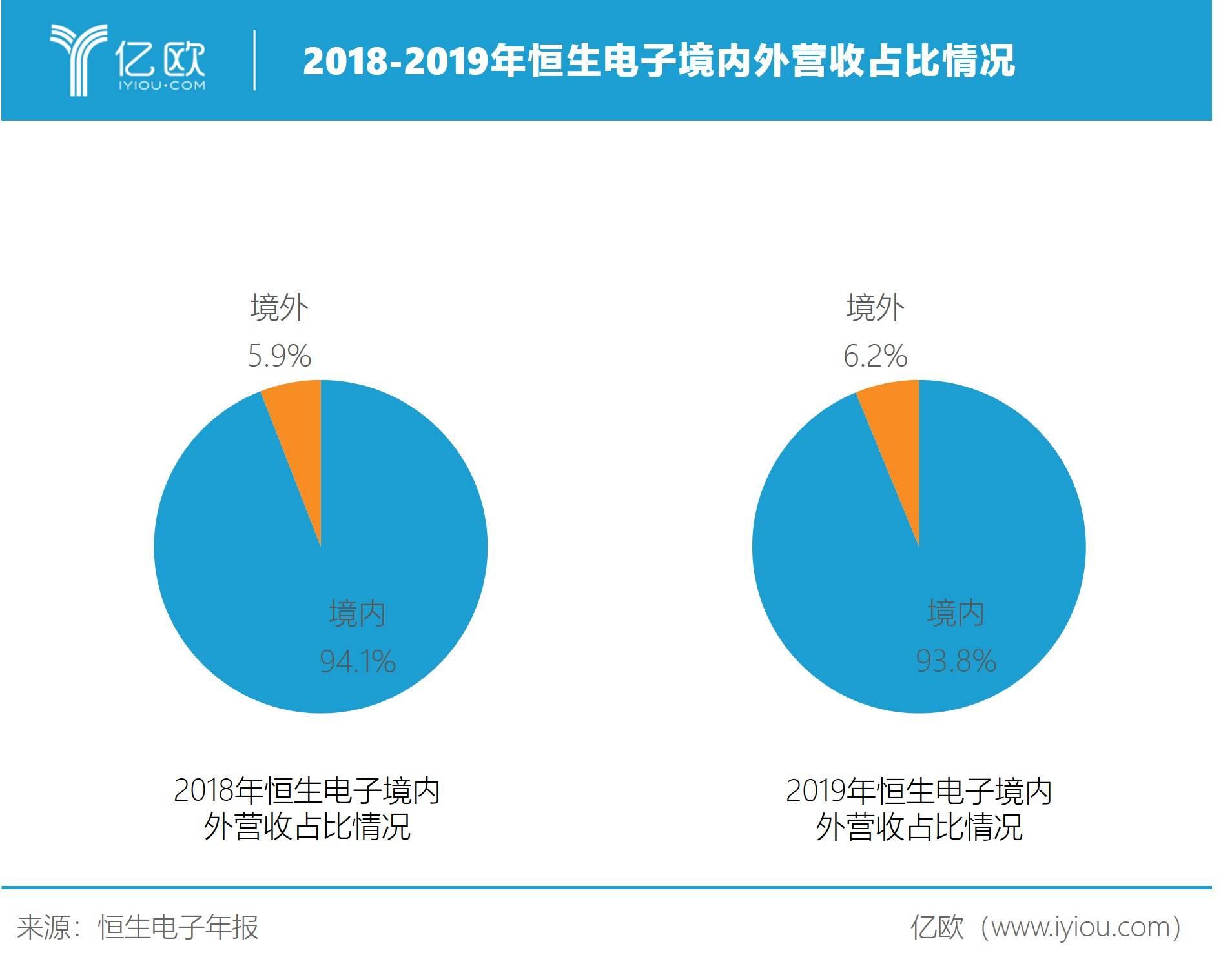 2018-2019年恒生电子境内外营收占比情况