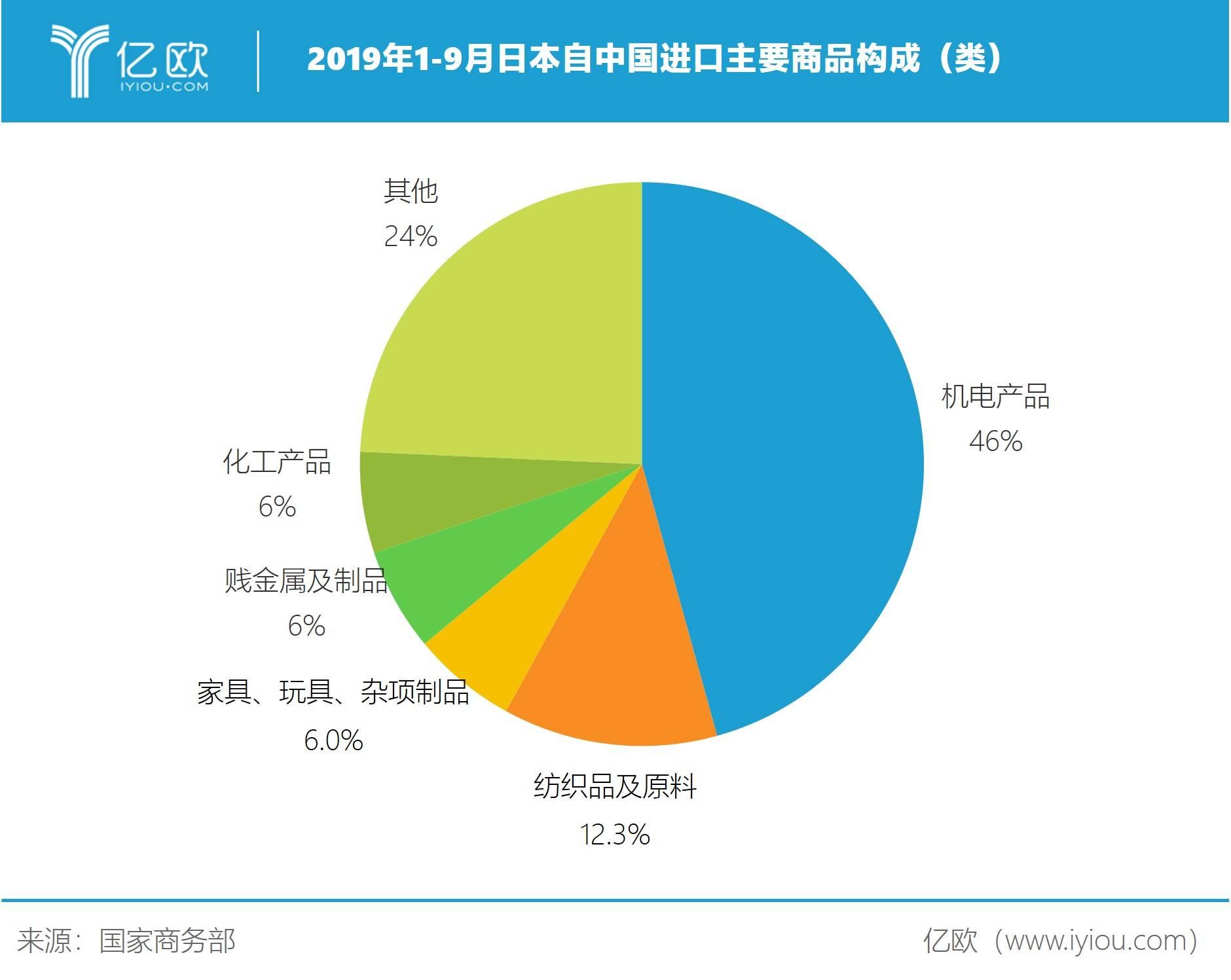 2019年1-9月日本自中国进口主要商品构成