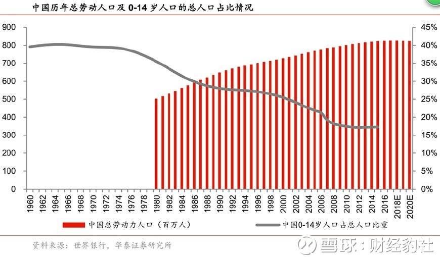 中国劳动人口比例示意