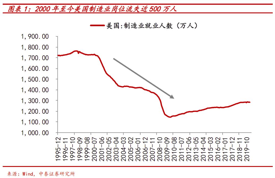 2000年起美国制造业流失人数