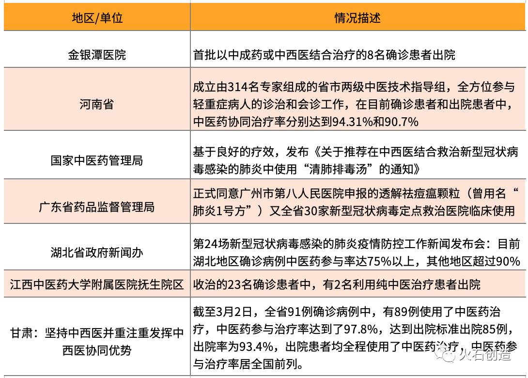 表2  中药在我国疫情方面成效情况概览