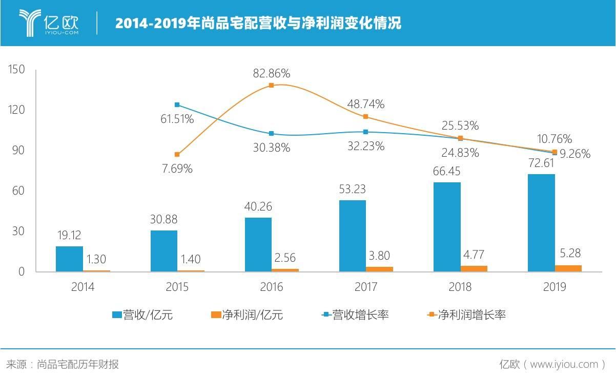 2014-2019年尚品宅配营收与净利润变化情况