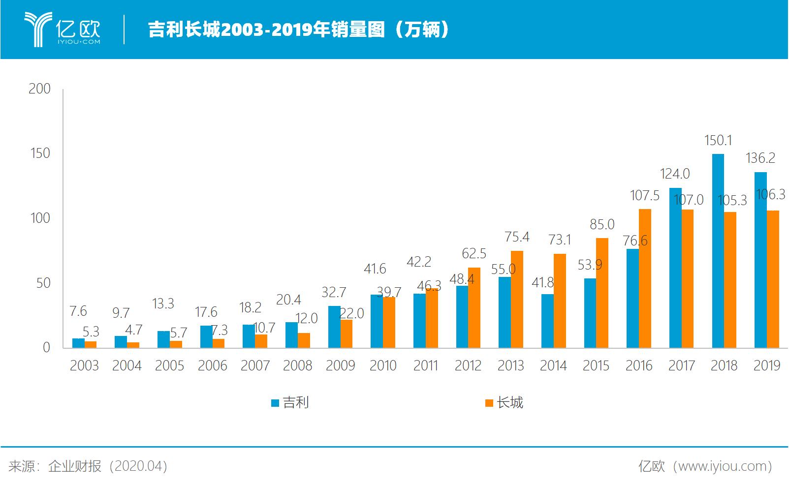 吉利长城2003-2019年销量图.png
