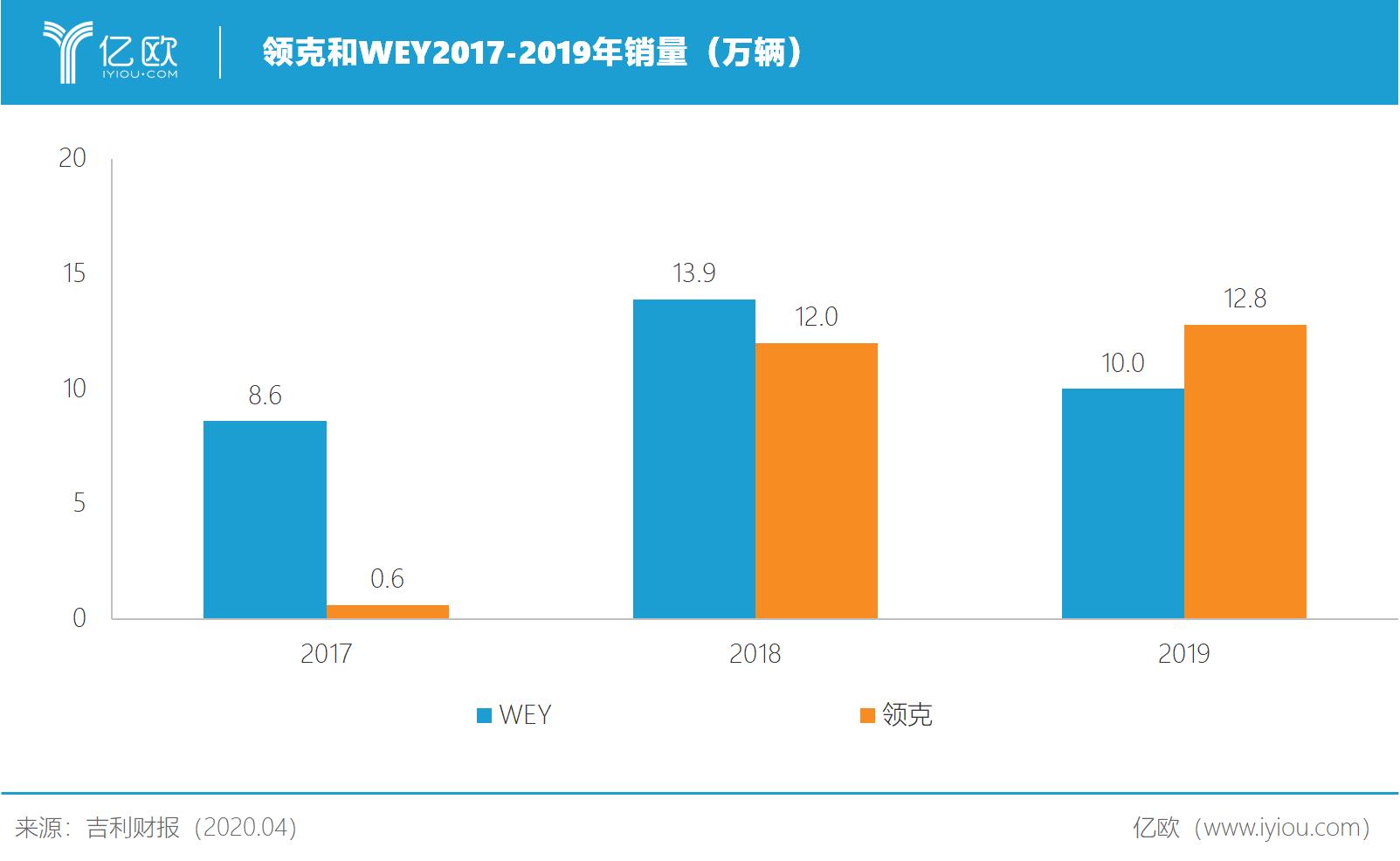 领克和wey 2017-2019年销量.png