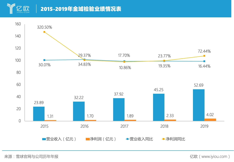 2015-2019年金域检验业绩情况表.jpeg