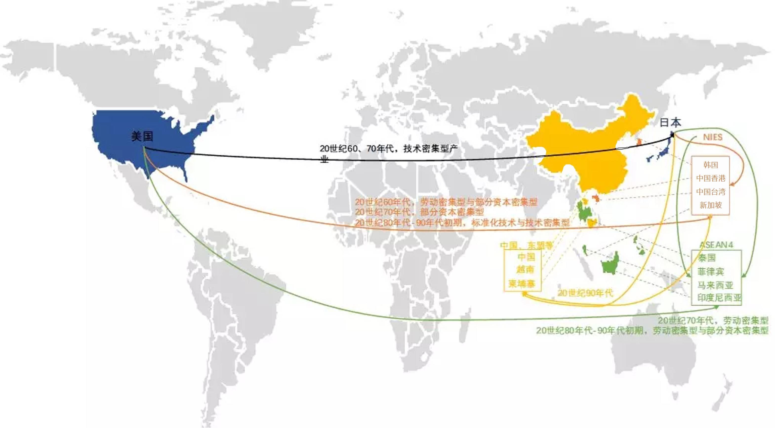 世界产业链迁移示意图