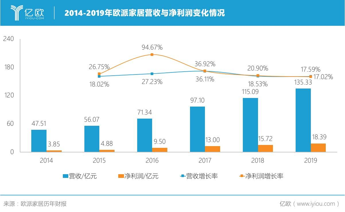欧派家居2014-2019年营收及净利润数据变化