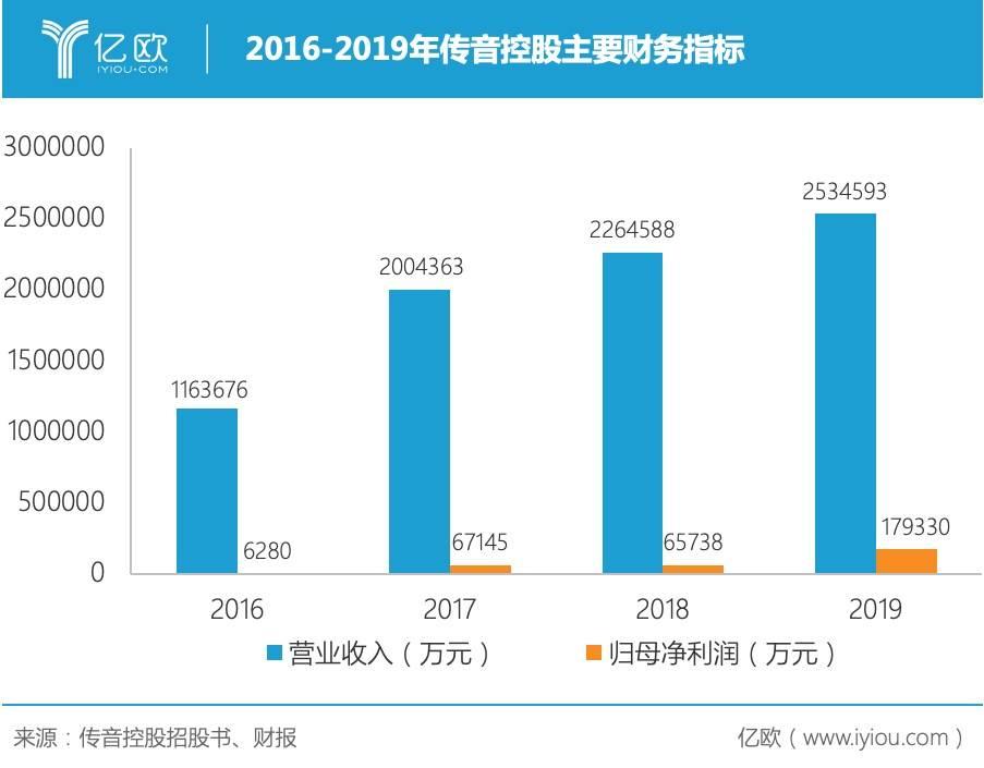 2016-2019年传音控股重要财务指标