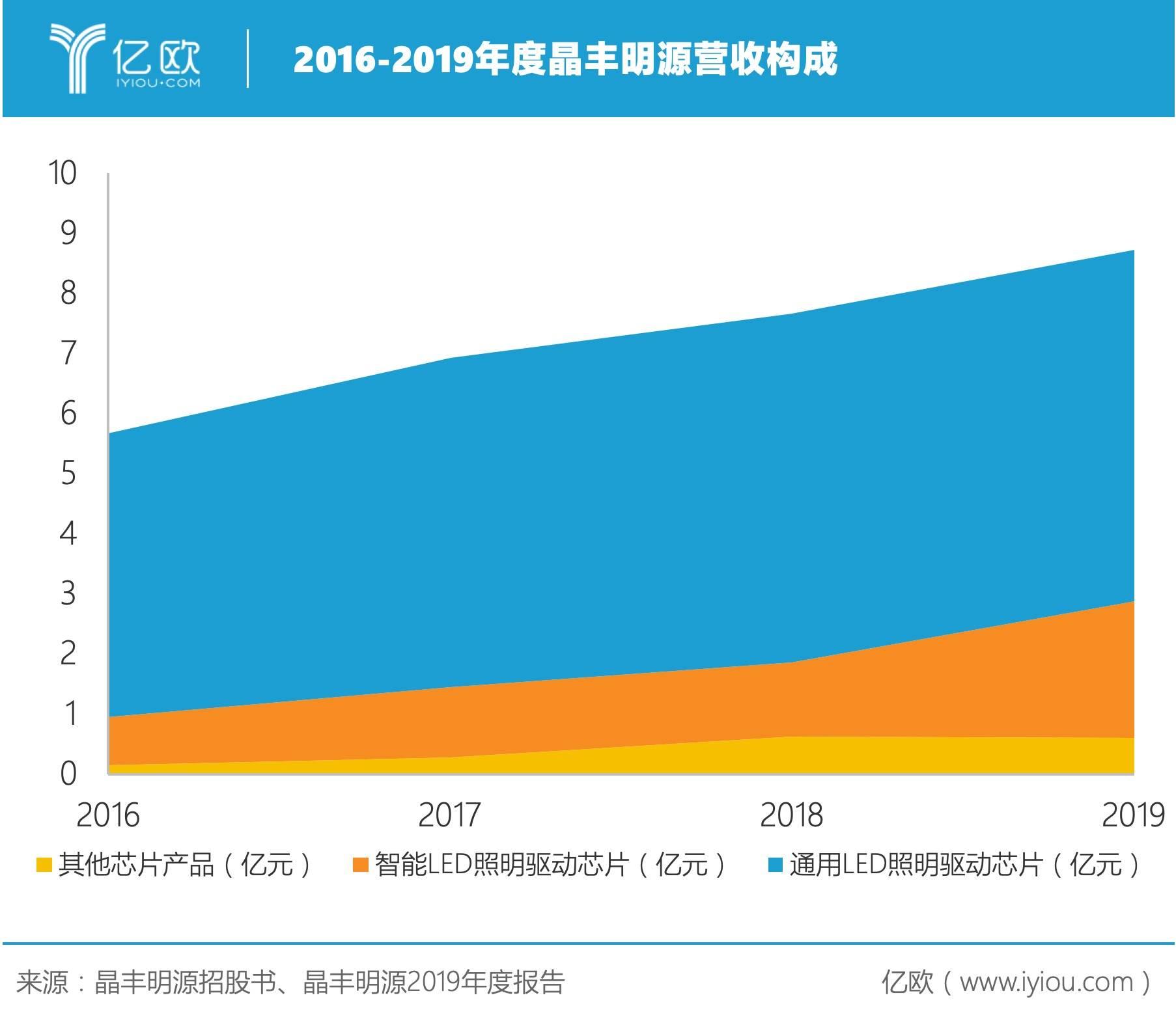 2016-2019年度晶丰明源营收组成.jpeg